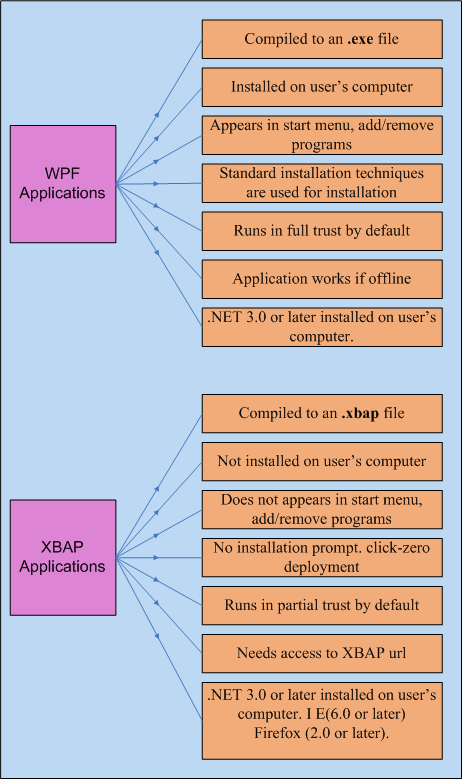 WPF Applications and XBAP Applications- What's the difference